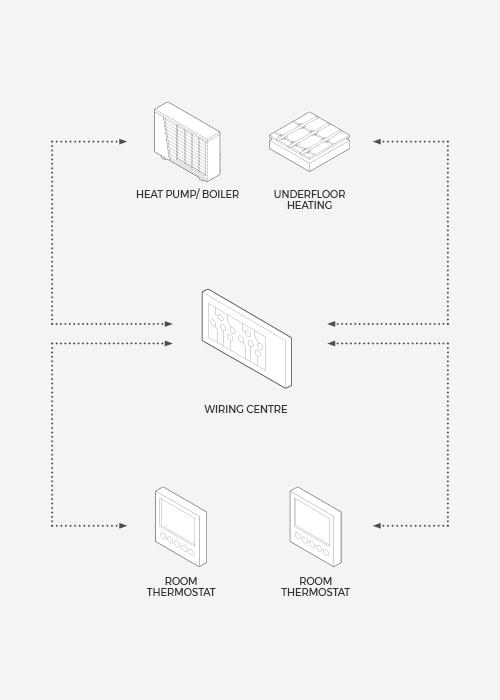 omnie touch – smart controls – omnie underfloor heating, heat pumps &  ventilation